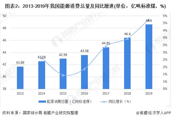 图表2:2013-2019年我国能源消费总量及同比增速(单位:亿吨标准煤,%)