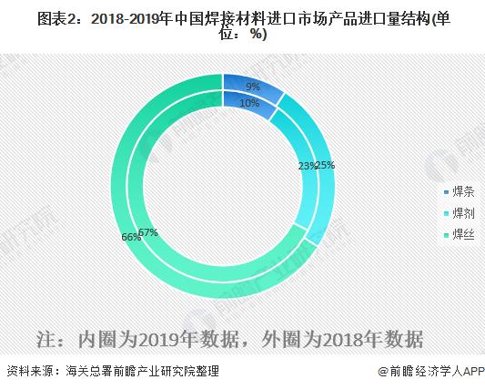 圖表2:2018-2019年中國焊接材料進口市場產品進口量結構(單位:%)