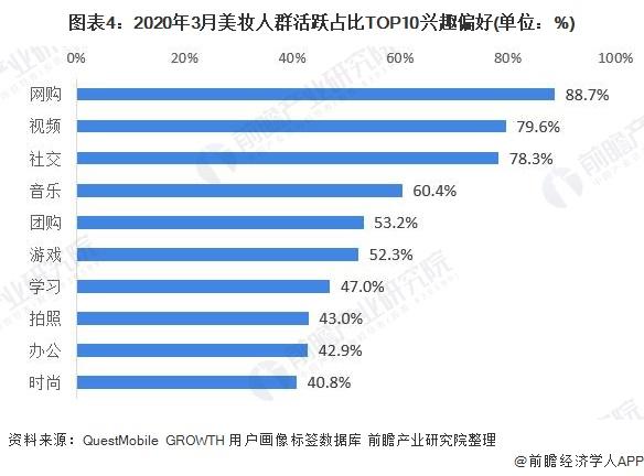 图表4:2020年3月美妆人群活跃占比TOP10兴趣偏好(单位:%)