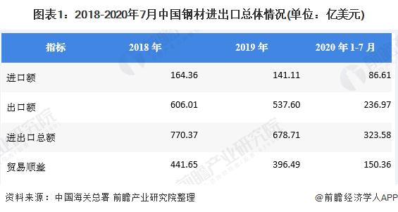 圖表1:2018-2020年7月中國鋼材進出口總體情況(單位:億美元)