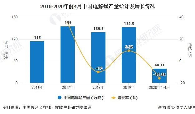 2016-2020年前4月中国电解锰产量统计及增长情况