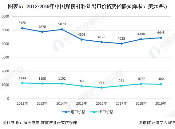 圖表5:2012-2019年中國焊接材料進出口價格變化情況(單位:美元/噸)