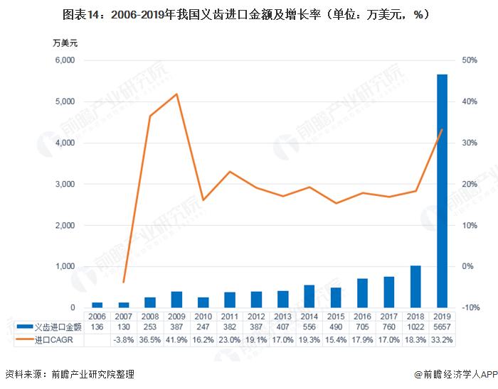 图表14:2006-2019年我国义齿进口金额及增长率(单位:万美元,%)