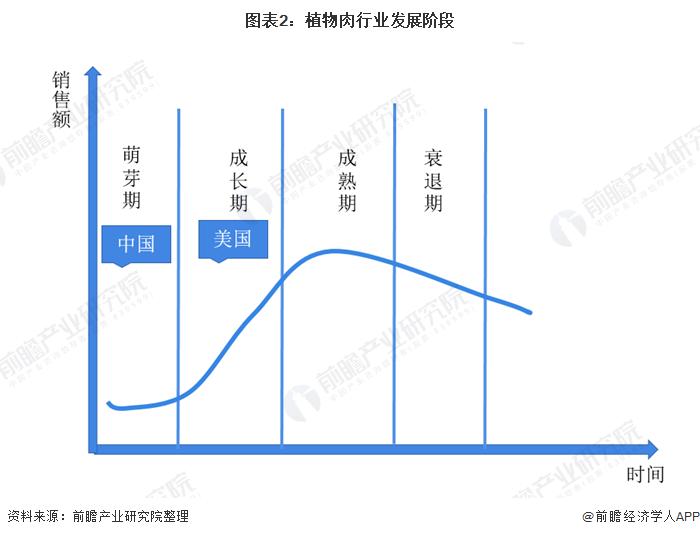 图表2:植物肉行业发展阶段
