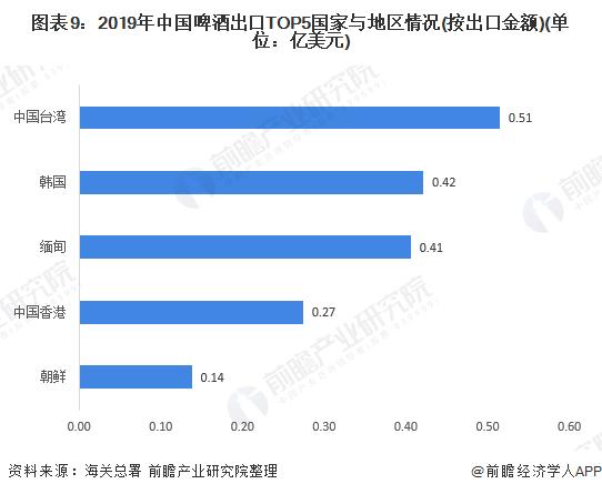 图表9:2019年中国啤酒出口TOP5国家与地区情况(按出口金额)(单位:亿美元)