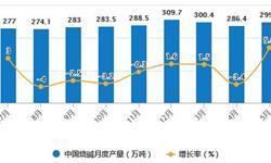 2020年1-5月中国制盐行业供给现状分析 <em>原盐</em>累计<em>产量</em>将近1700万吨