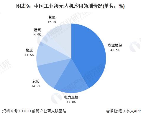 图表9:中国工业级无人机应用领域情况(单位:%)
