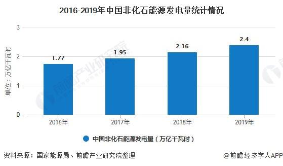 2016-2019年中国非化石能源发电量统计情况