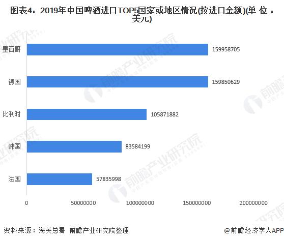 图表4:2019年中国啤酒进口TOP5国家或地区情况(按进口金额)(单位:美元)