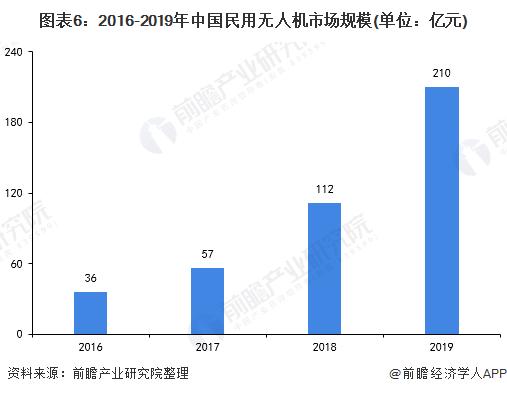 图表6:2016-2019年中国民用无人机市场规模(单位:亿元)