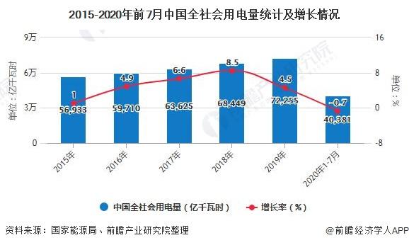 2015-2020年前7月中国全社会用电量统计及增长情况