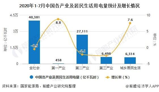 2020年1-7月中国各产业及居民生活用电量统计及增长情况