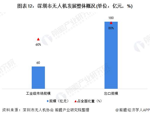 图表12:深圳市无人机发展整体概况(单位:亿元,%)