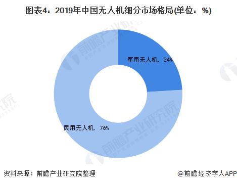 图表4:2019年中国无人机细分市场格局(单位:%)