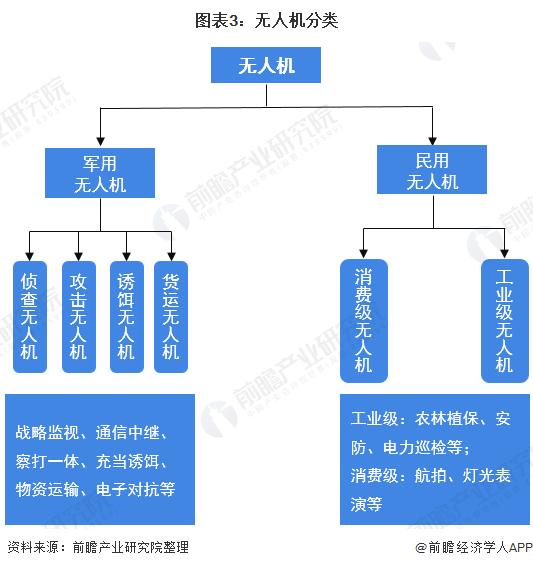 图表3:无人机分类