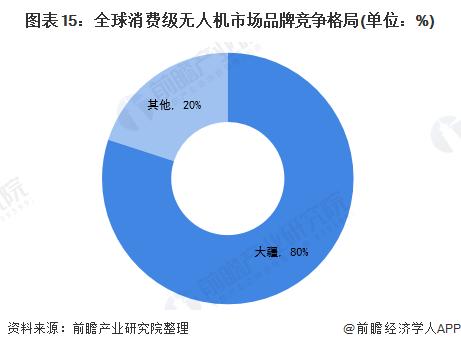 图表15:全球消费级无人机市场品牌竞争格局(单位:%)