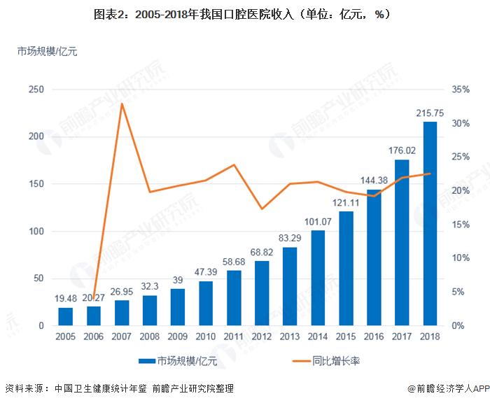 图表2:2005-2018年我国口腔医院收入(单位:亿元,%)