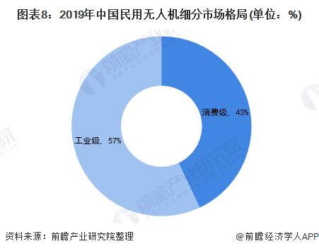 图表8:2019年中国民用无人机细分市场格局(单位:%)