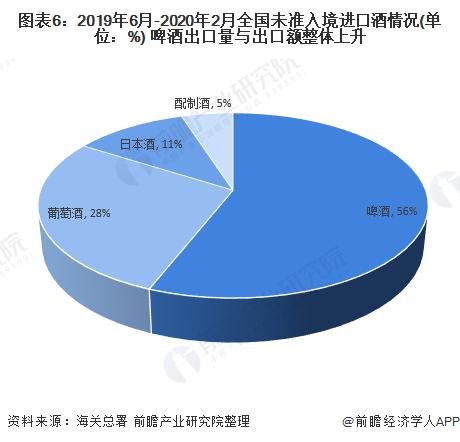 图表6:2019年6月-2020年2月全国未准入境进口酒情况(单位:%) 啤酒出口量与出口额整体上升