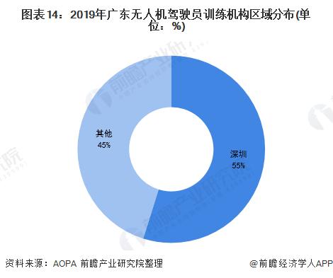 图表14:2019年广东无人机驾驶员训练机构区域分布(单位:%)