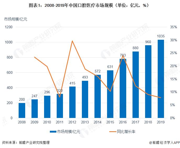 图表1:2008-2019年中国口腔医疗市场规模(单位:亿元,%)