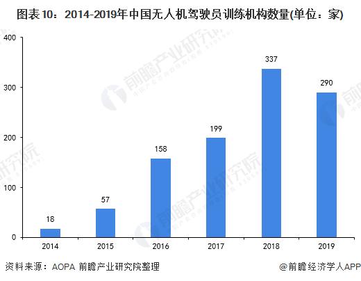 图表10:2014-2019年中国无人机驾驶员训练机构数量(单位:家)