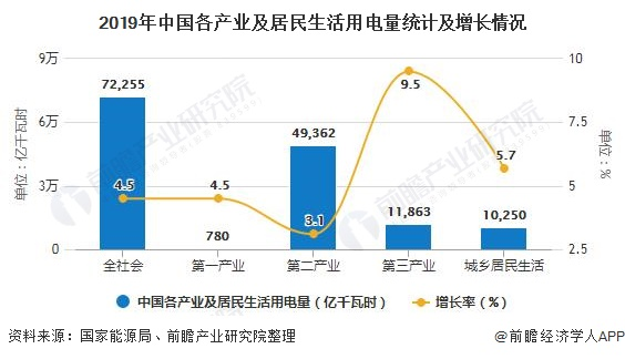 2019年中国各产业及居民生活用电量统计及增长情况