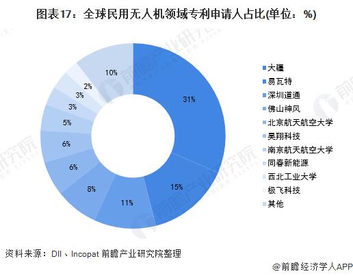图表17:全球民用无人机领域专利申请人占比(单位:%)