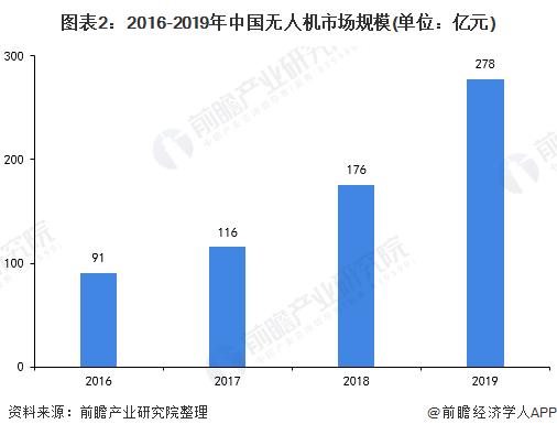 图表2:2016-2019年中国无人机市场规模(单位:亿元)