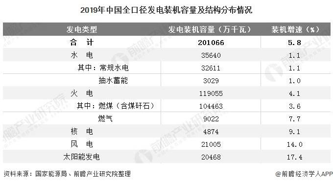 2019年中国全口径发电装机容量及结构分布情况