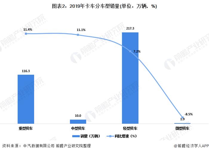图表2:2019年卡车分车型销量(单位:万辆,%)