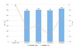 2020年1-6月全国<em>氧化铝</em>产量及增长情况分析