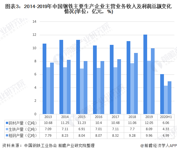 图表3:2014-2019年中国钢铁主要生产企业主营业务收入及利润总额变化情况(单位:亿元,%)