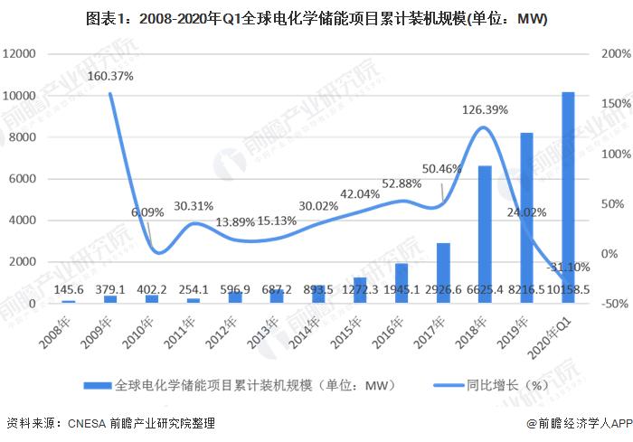 2020年中国储能行业市场发展前景分析 万亿市场未来可期【组图】