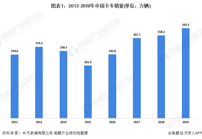 图表1:2012-2019年中国卡车销量(单位:万辆)
