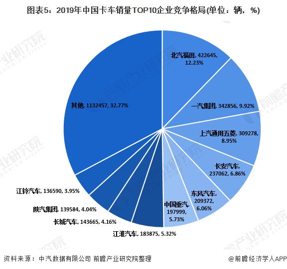 图表5:2019年中国卡车销量TOP10企业竞争格局(单位:辆,%)