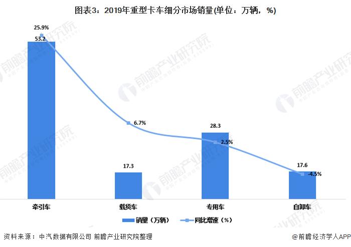 图表3:2019年重型卡车细分市场销量(单位:万辆,%)