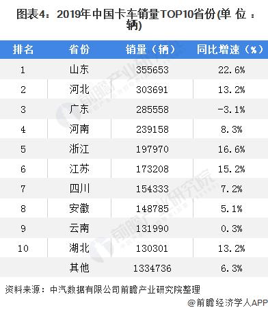 图表4:2019年中国卡车销量TOP10省份(单位:辆)