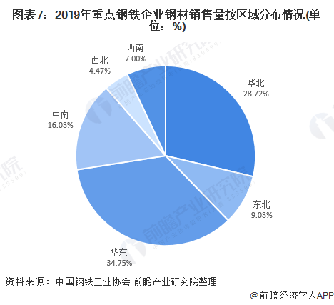 图表7:2019年重点钢铁企业钢材销售量按区域分布情况(单位:%)