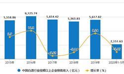 2020年1-5月中国<em>白酒</em>行业市场分析:累计产量将近300万千升