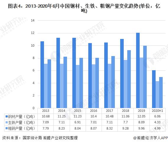 图表4:2013-2020年6月中国钢材、生铁、粗钢产量变化趋势(单位:亿吨)