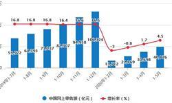 2020年1-5月中国零售行业市场分析:<em>网上</em><em>零售额</em>突破4万亿元