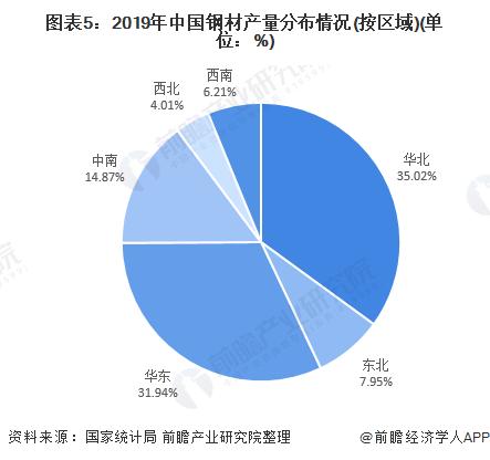 图表5:2019年中国钢材产量分布情况(按区域)(单位:%)