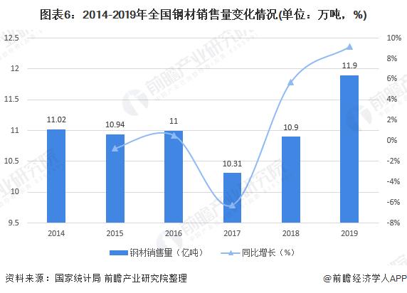 图表6:2014-2019年全国钢材销售量变化情况(单位:万吨,%)