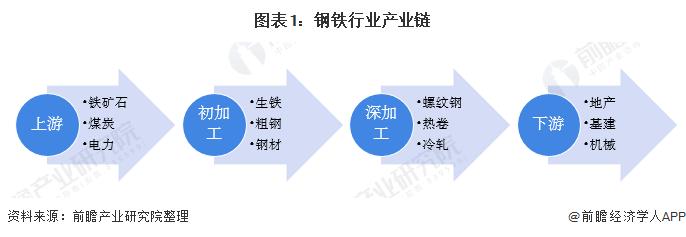 图表1:钢铁行业产业链