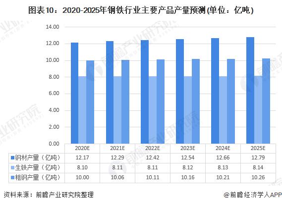图表10:2020-2025年钢铁行业主要产品产量预测(单位:亿吨)