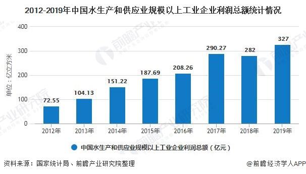 2012-2019年中国水生产和供应业规模以上工业企业利润总额统计情况