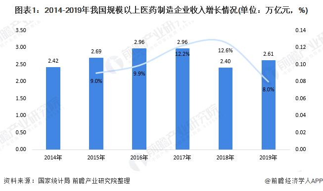 图表1:2014-2019年我国规模以上医药制造企业收入增长情况(单位:万亿元,%)