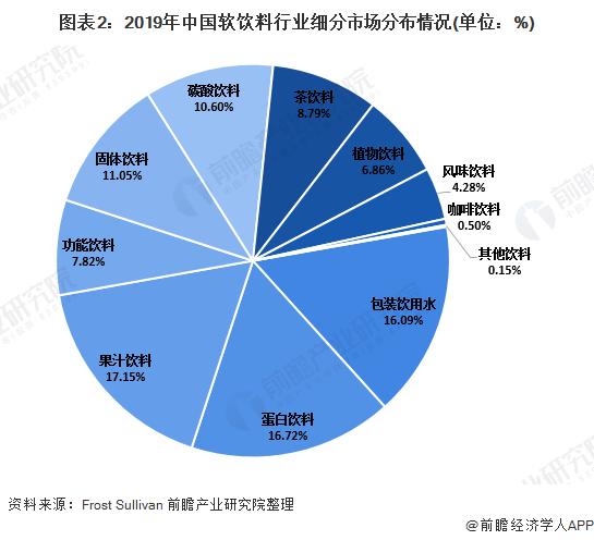 图表2:2019年中国软饮料行业细分市场分布情况(单位:%)