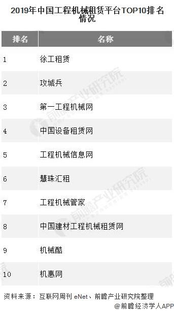 2019年中國工程機械租賃平臺TOP10排名情況